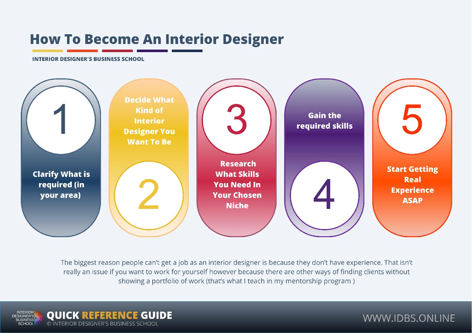 How to become an interior designer online interior design school idbs for How to become an interior designer online